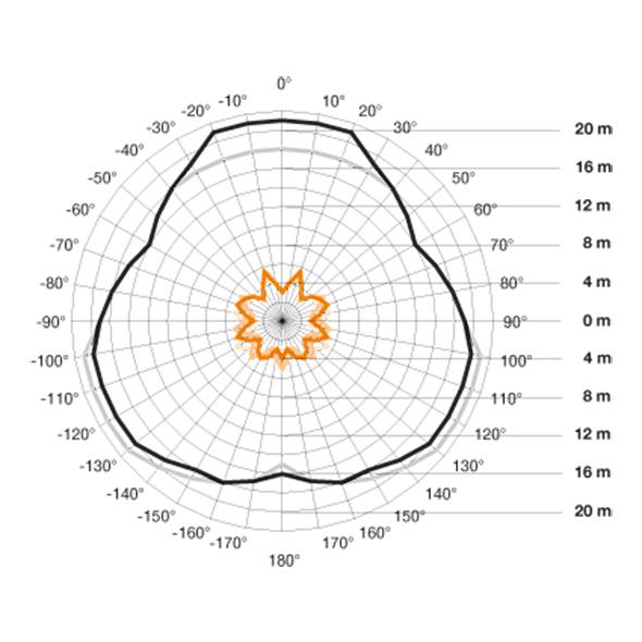 detekterings område för IS 3360